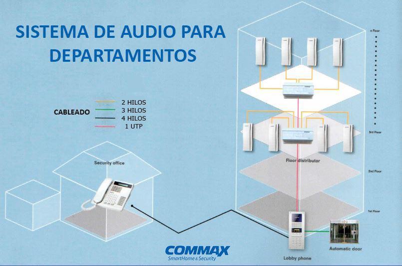 CDS2AG-diagramas
