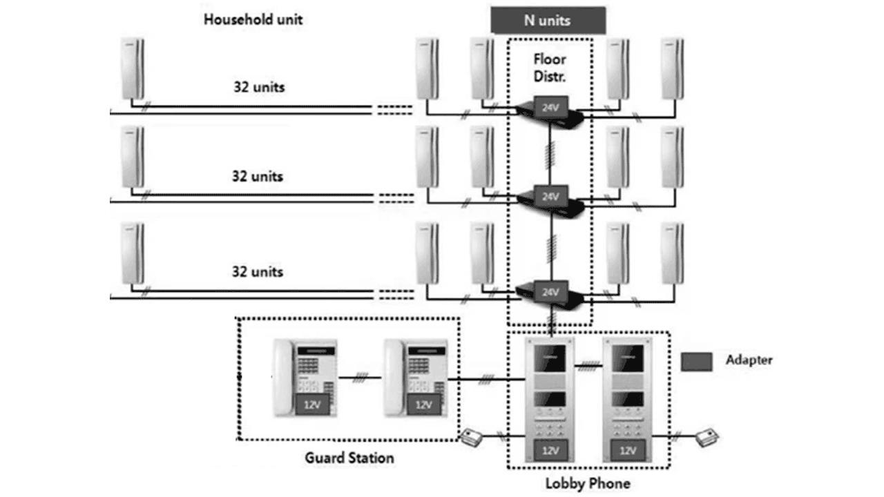 Distribuidor-de-piso-para-panel-de-audio-conecta-hasta-32-Intercomunicadores-y-da-comunicación-del-frente-de-calle-hacia-el-intercomunicador-COMMAX-CCU232AGF-2