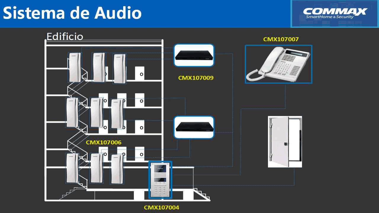 Distribuidor-de-piso-para-panel-de-audio-conecta-hasta-32-Intercomunicadores-y-da-comunicación-del-frente-de-calle-hacia-el-intercomunicador-COMMAX-CCU232AGF-5