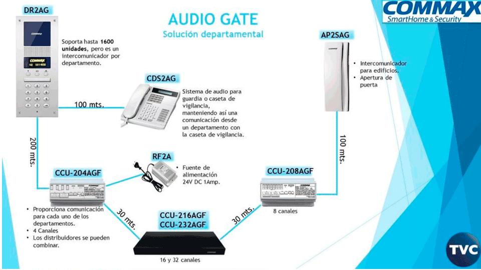 Distribuidor-de-piso-para-panel-de-audio-conecta-hasta-4-Intercomunicadores-y-da-comunicación-del-frente-de-calle-hacia-el-intercomunicador-COMMAX-CCU204AGF-7