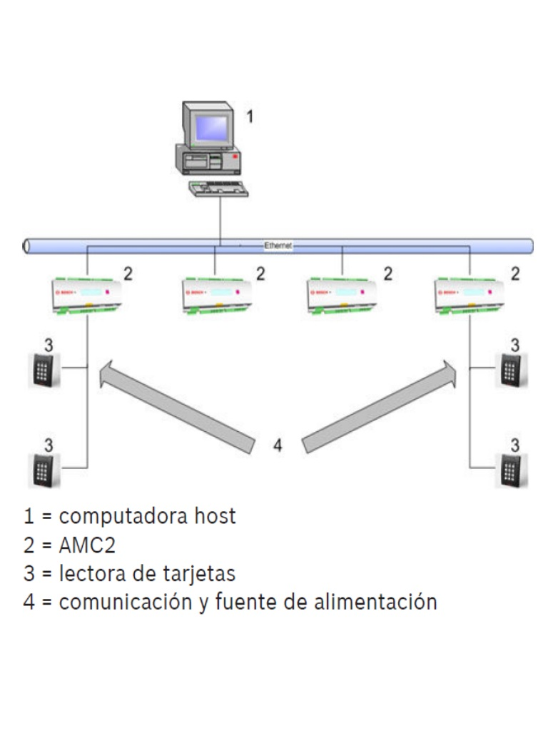 AMC2 diagram
