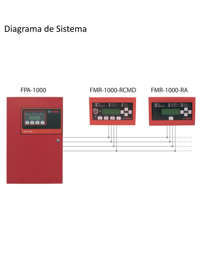 FMR‑1000‑RCMDconfig2