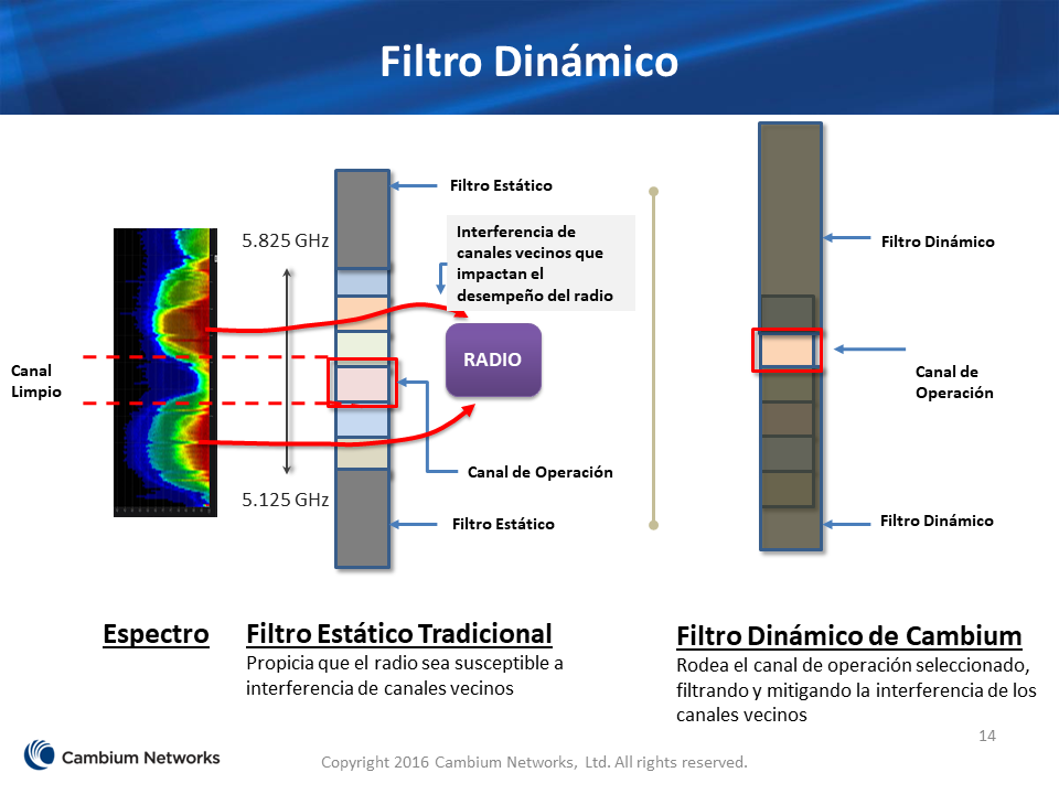 filtro dinamico