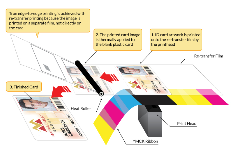 Retransfer-Printing-Infographic (1)