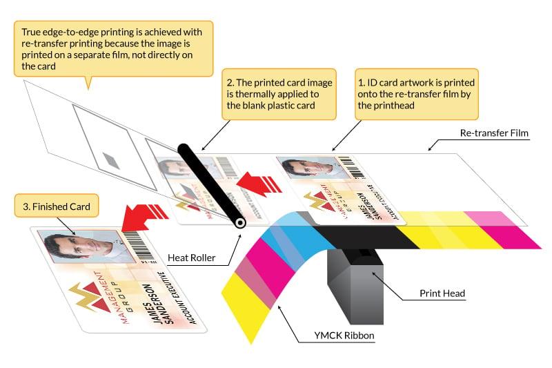 Retransfer-Printing-Infographic (1)